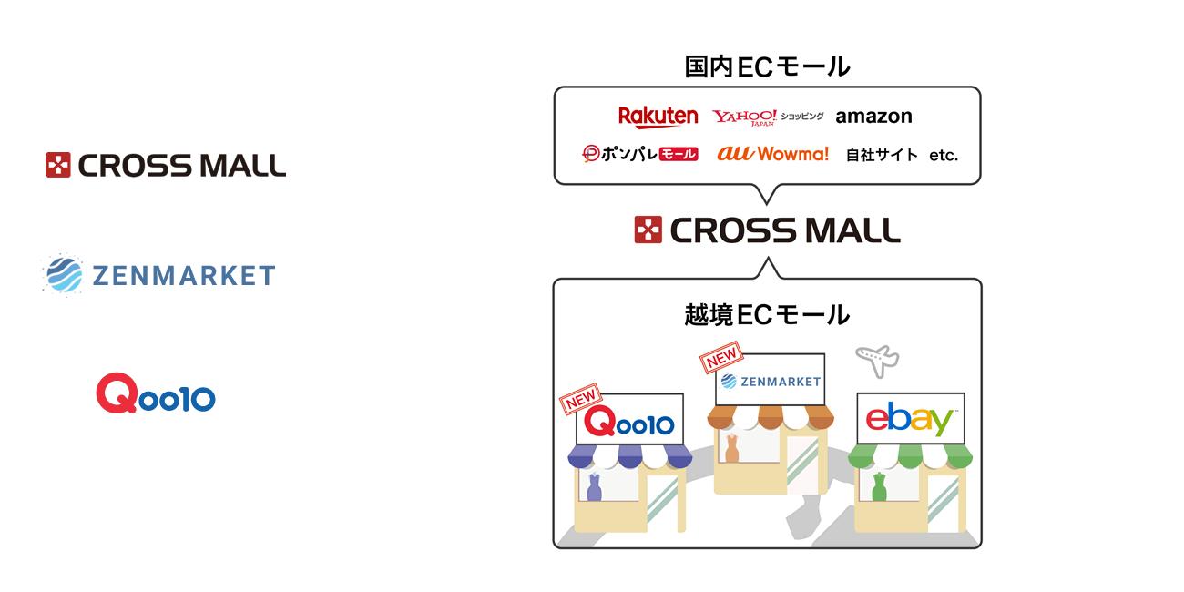 「CROSS MALL」が越境ECモールに対応