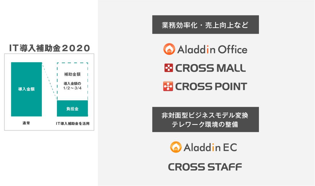「IT導入補助金2020」の対象ツールに、提供サービスが認定
